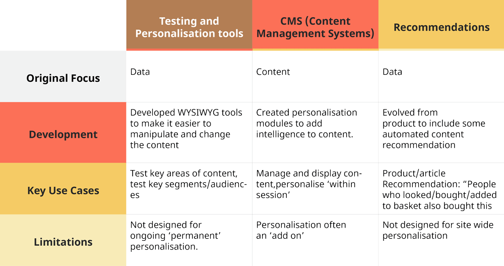 Reviewing: CMS vs testing vs recommendation