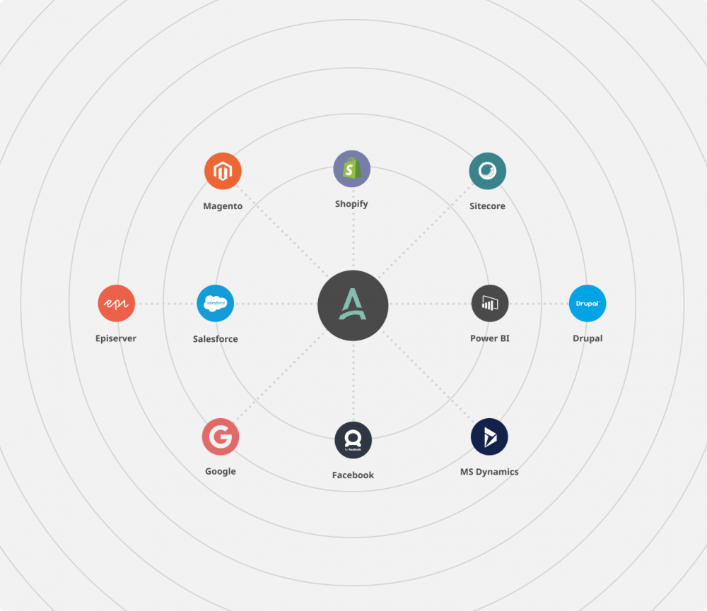 Integrations APSIS One Marketing platform